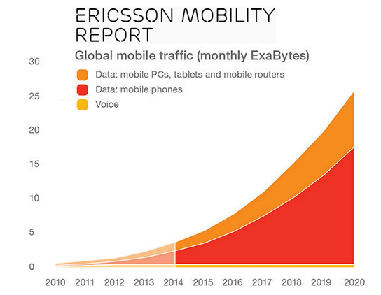 Converge! Network Digest: Ericsson Mobility Report: Big Trends by 2020