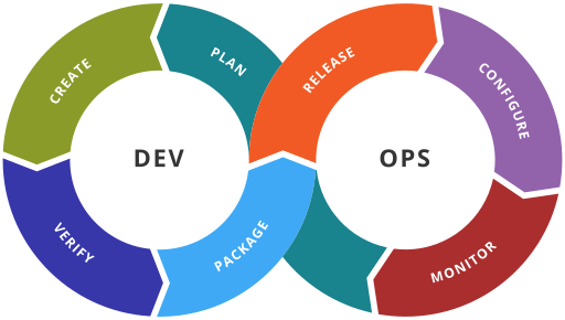 DevOps Security: Benefits and Best Practices