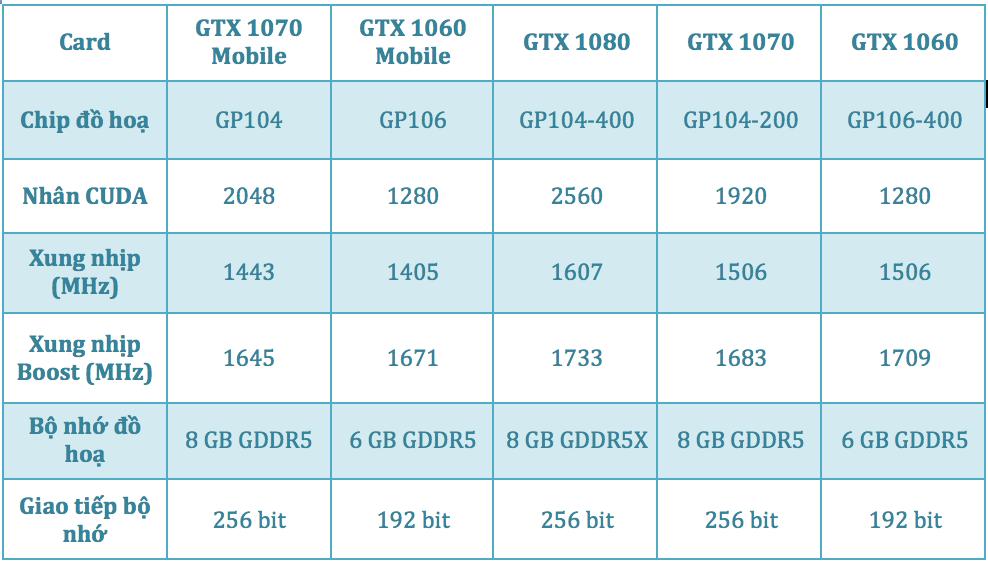Nvidia có thể sẽ giới thiệu phiên bản di động của GeForce 10 series trong tháng 8