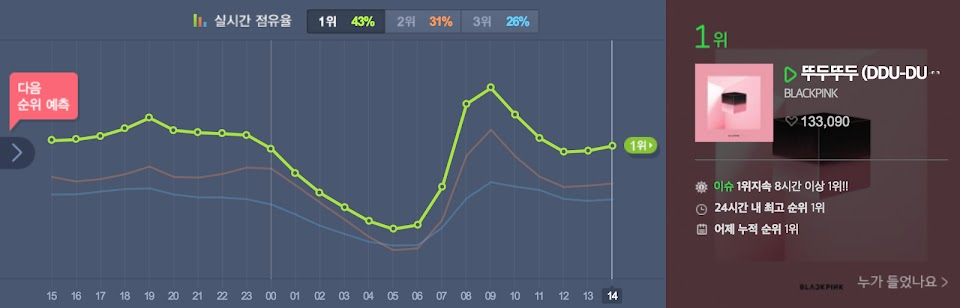 blackpink melon chart no 1