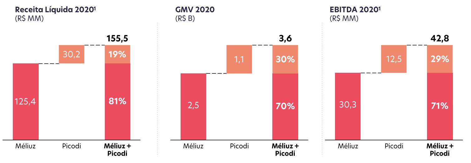 Receita, gross merchandise volume (GMV) e Ebitda de Méliuz + Picodi.