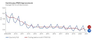 PUE improvement chart