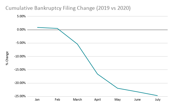 Graph showing bankruptcy statistics due to COVID - Header image.