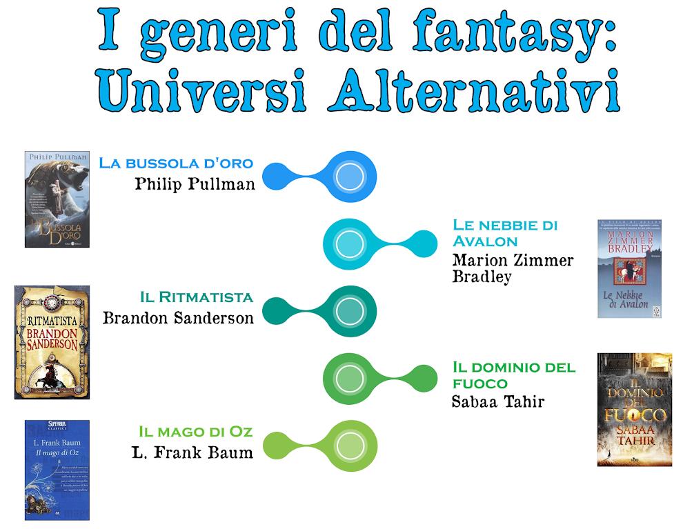 I generi del fantasy: Universi Alternativi