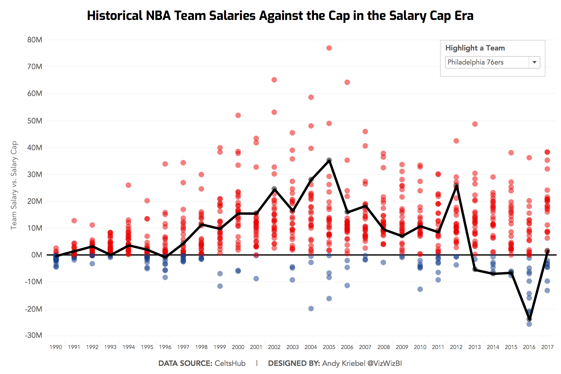 1982f77a822 Makeover Monday  Historical NBA Team Salaries Against the Cap in the Salary  Cap Era