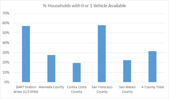 Households with 0 or 1 Vehicle