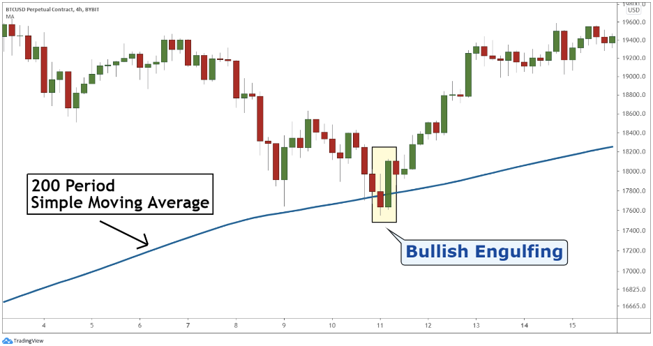 Bullish engulfing candlestick at moving average indicator