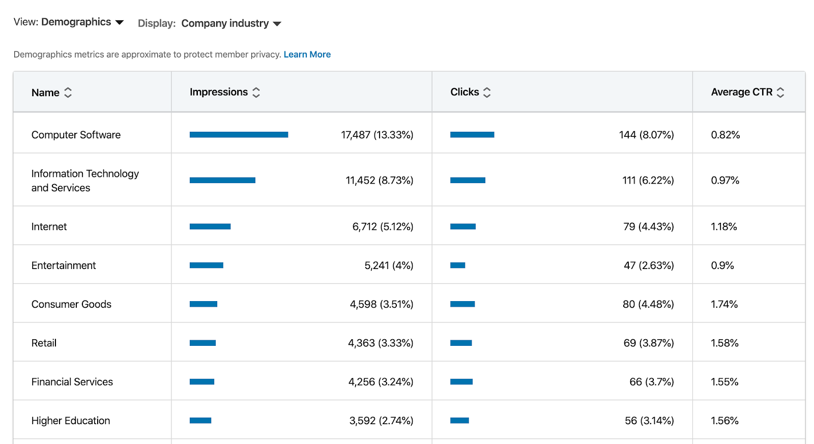 LinkedIn report breaking down industry, impressions, clicks, and CTR