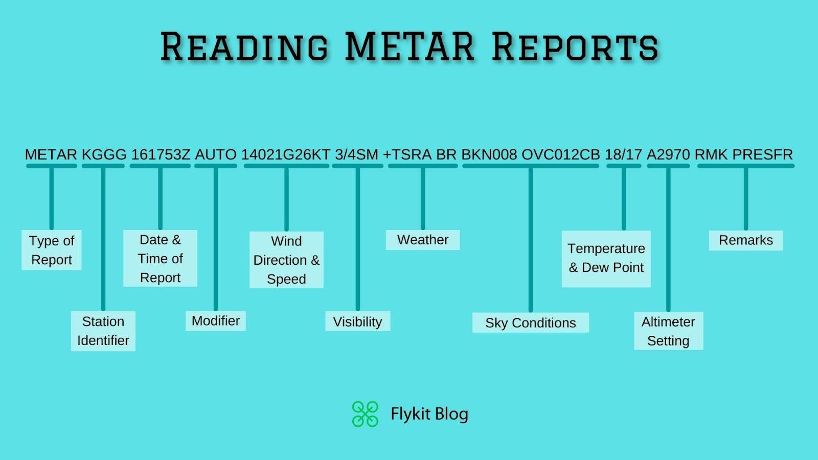 Reading METARs and TAFs