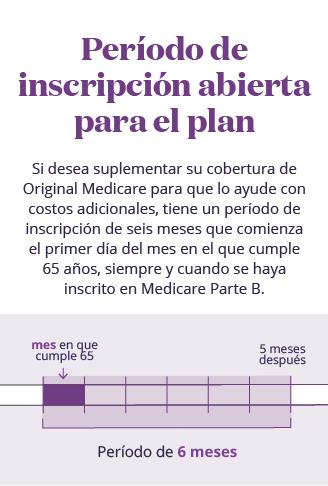 Infografía móvil del análisis del período del plan de seguro suplementario de inscripción de Medicare