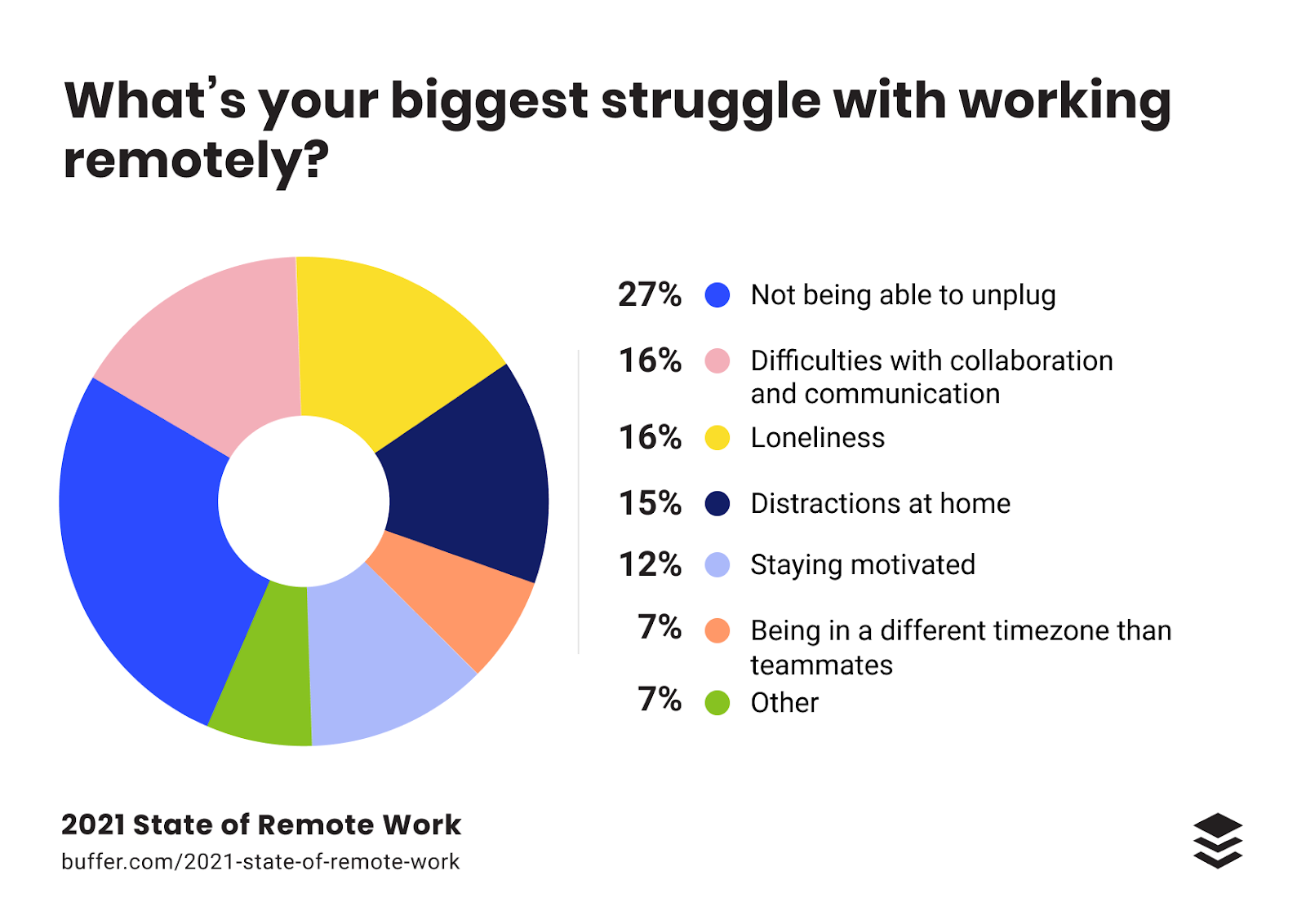 the 4 day work week is an attempt to deal with burnout