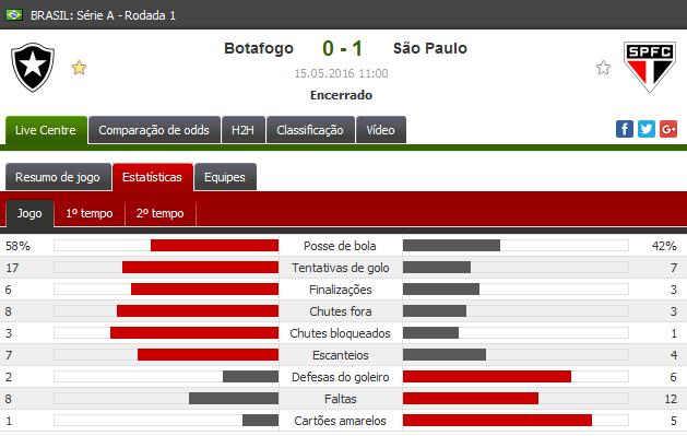 Estatística de Botafogo 0x1 São Paulo pela primeira rodada do brasileirão 2016