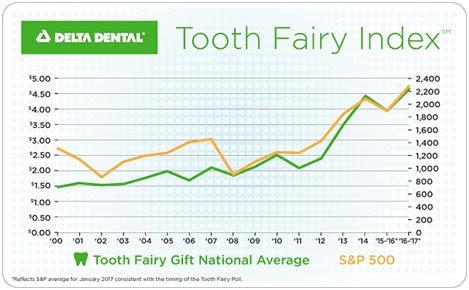 delta dental Tooth Fairy index