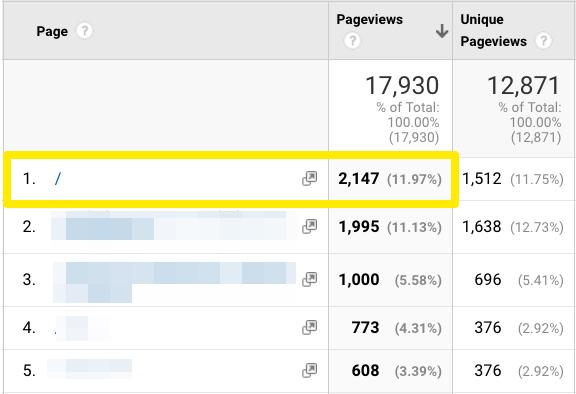 Zrzut ekranu z Google Analytics obrazujący 2147 odwiedzin na stronie głównej