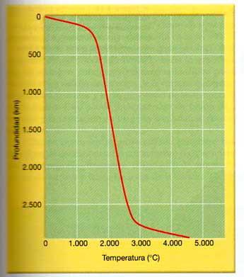 El gráfico muestra la distribución de temperaturas calculadas para el manto y la corteza. Obsérvese que la temperatura aumenta significativamente desde la superficie hasta la base de la litosfera y que el gradiente de temperatura (ritmo de cambio) es mucho menor en el manto. Dado que la diferencia de temperatura entre la parte superior y la inferior del manto es relativamente pequeña, los geólogos deducen que debe producirse en él un flujo convectivo lento(el material caliente asciende y el manto frío desciende).