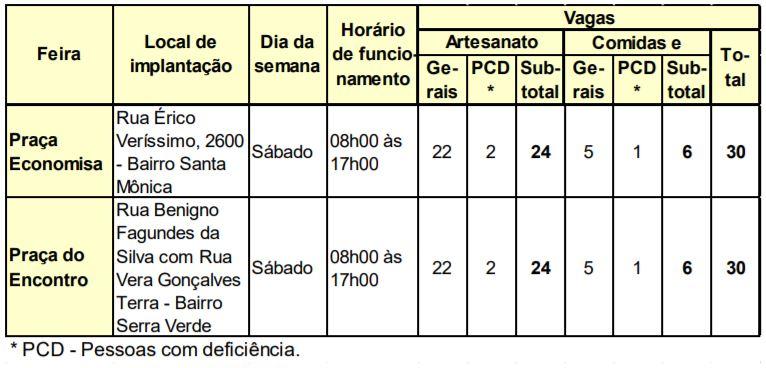Quadro de vagas divulgado por edital SMPU - Via edital/DOM