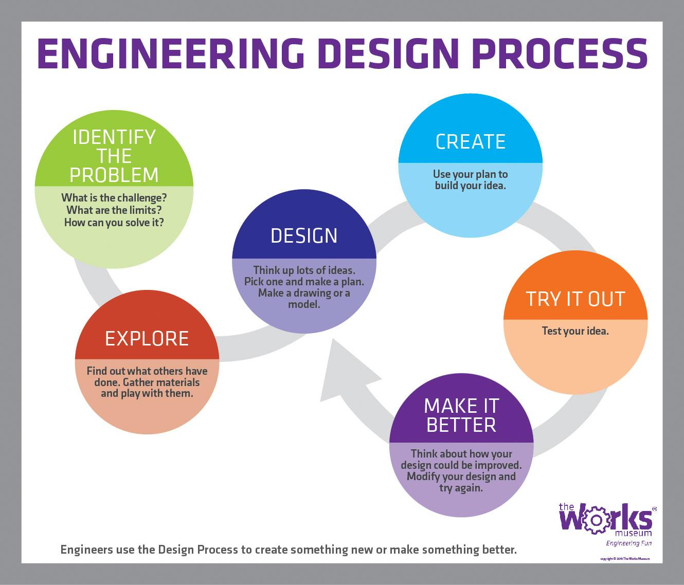 Image result for the works engineering design process
