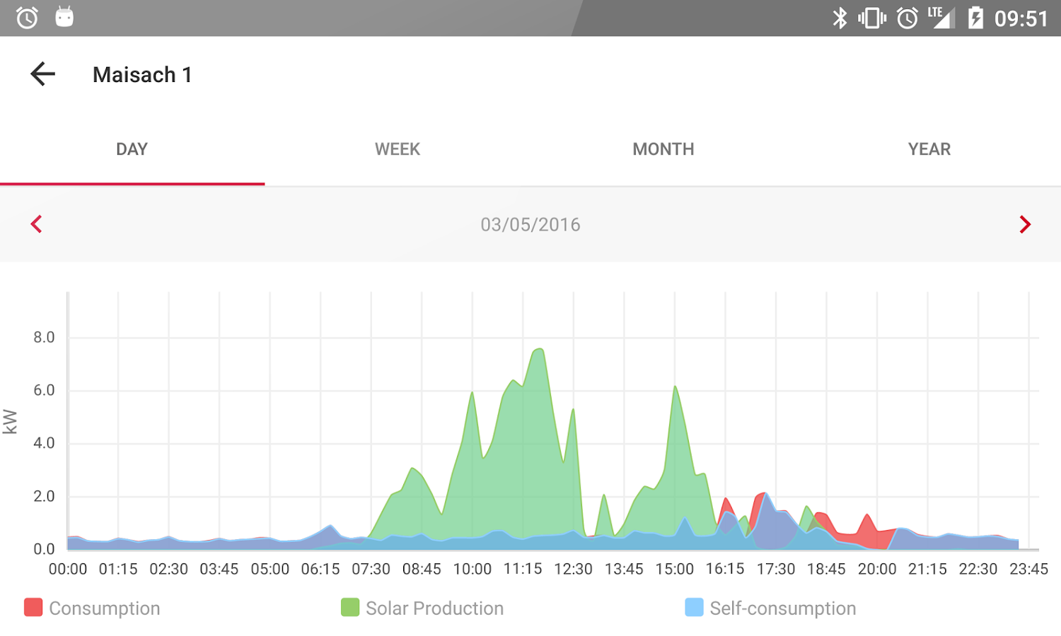 SolarEdge Monitoring- screenshot