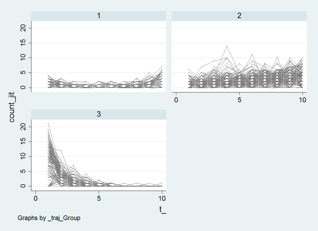Group based trajectory models in Stata – some graphs and fit
