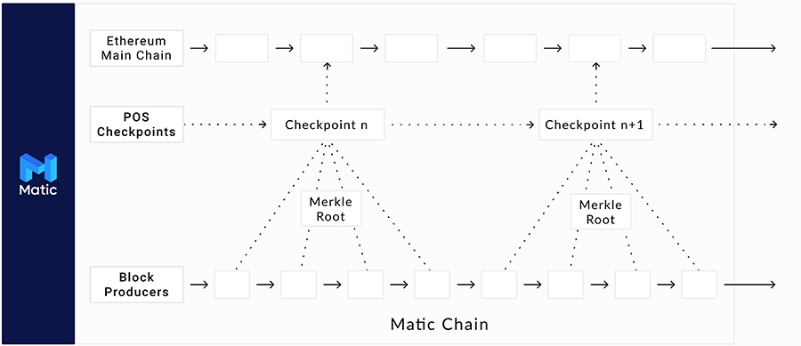 Interoperability of Matic