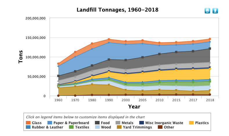 Colored area line chart showing the landfill tonnages of United States production of municipal solid waste from 1960 to 1980.