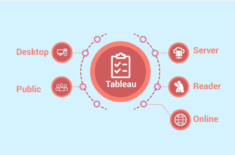 Displaying the Tableau's products that are Desktop, Public, Server, Reader and Online