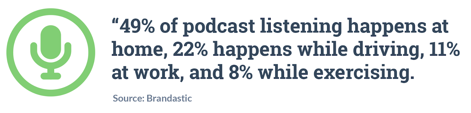 49% of podcast listening happens at home, 22% happens while driving, 11% at work, and 8% while exercising. Source: Brandtastic.