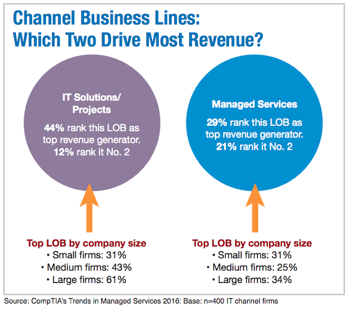 Channel Business Lines: Which Two Drive Most Revenue?