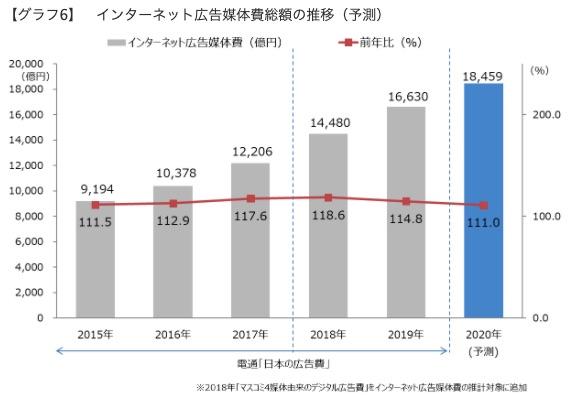 日本の広告費 インターネット広告媒体費 詳細分析