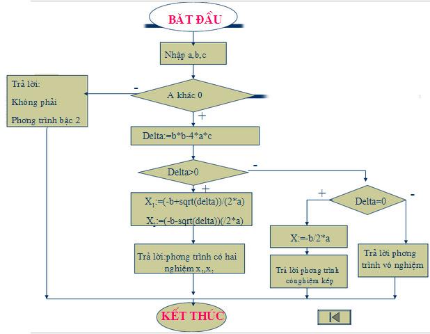 Giải phương trình bậc 2 bằng Ruby