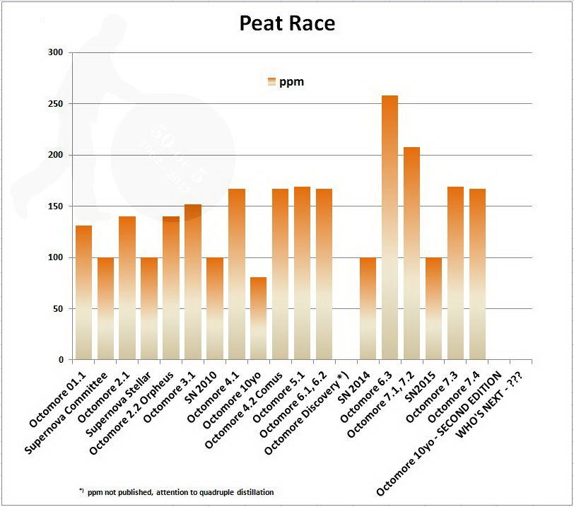 Peat Race Graph