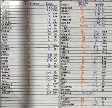 Photo: Thursday 11 Oct - 3 Rnd of 3 Min Work/ 2 Min Rest - 5 Thruster (50/35) 10 Over The Bar Burpee