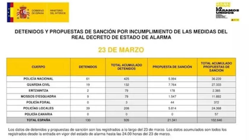 Datos oficiales del Ministerio del Interior a día 23 de marzo.