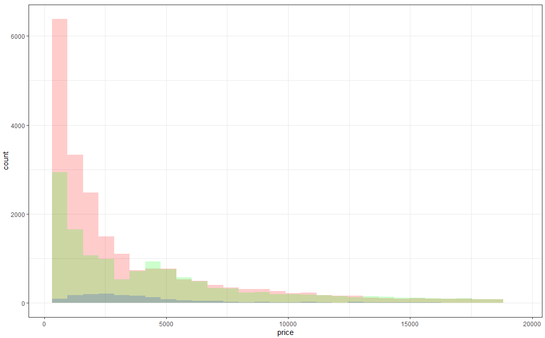 Overlaying histograms with ggplot2 in R - Intellipaat Community