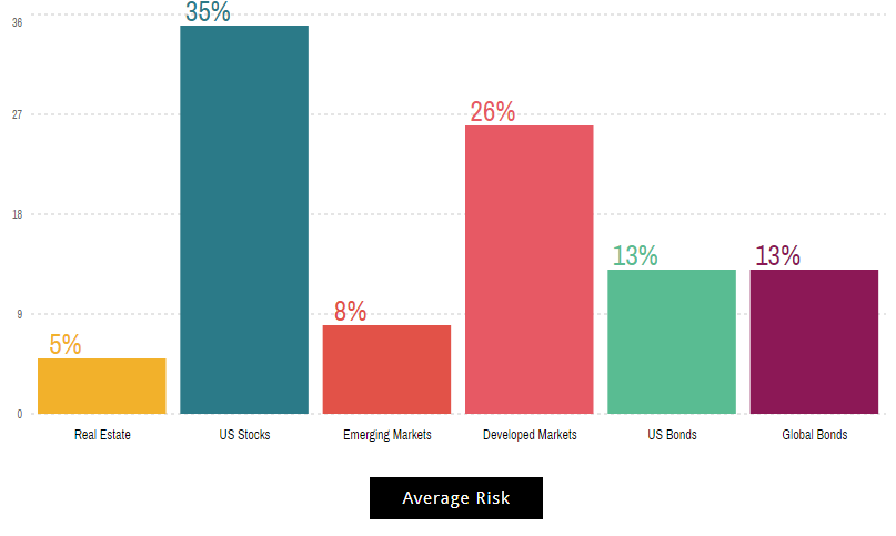 what is an etf average risk