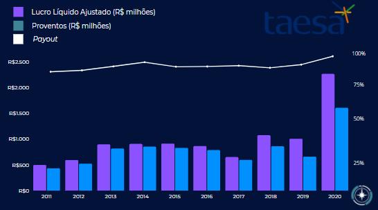 Gráfico apresenta evolução da lucratividade da Companhia ao longo dos últimos 10 anos.