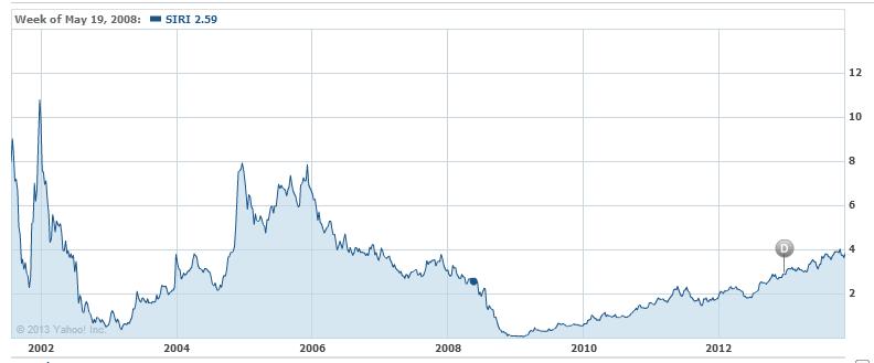 Sirius Xm Huge Long Term Catalysts Sirius Xm Holdings Inc