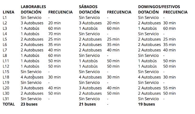 Nuevos horarios de los autobuses.