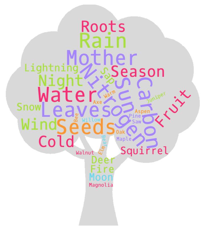 Figure 2: Normal Tree Community Word Cloud
