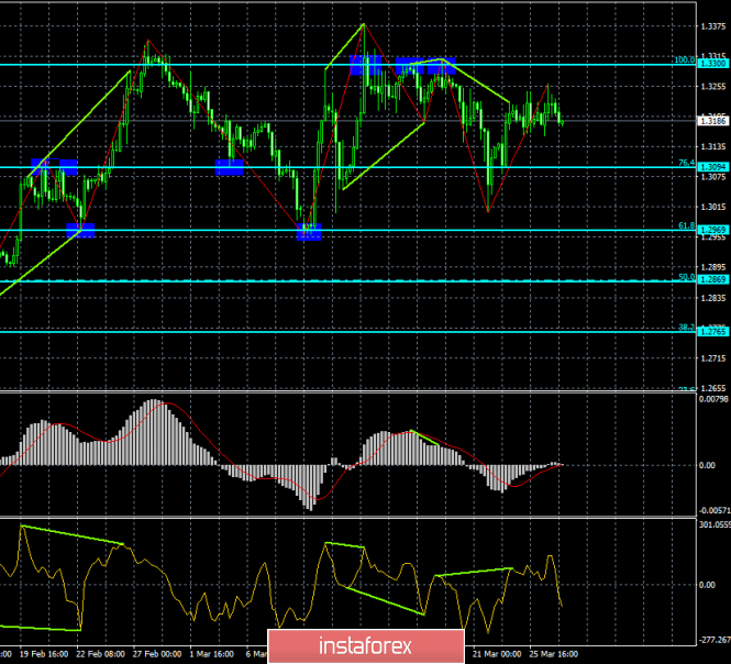 Analysis of GBP / USD divergences for March 27. The pound continues to trade in the side channel