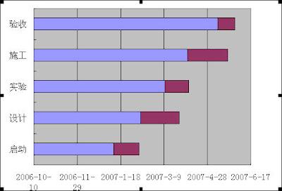用EXCEL绘制精确的甘特图  - Data Mining - 数据分析