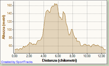 2008-04-06 Marcia del Tamburino Sardo - Altezza - Distanza