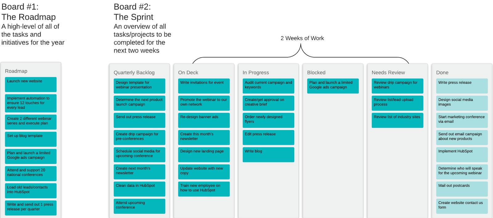 Agile Marketing Roadmap and Sprint Board