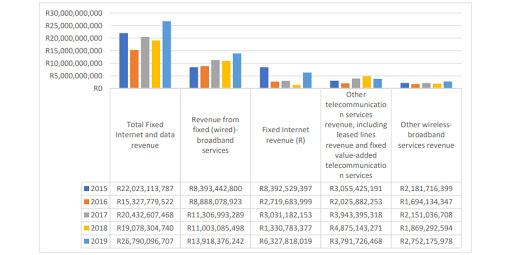 Fixed Internet revenue over 12 months ending 30 September each year.