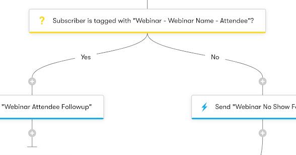 Drip Workflow - Webinar Registration Follow-Up