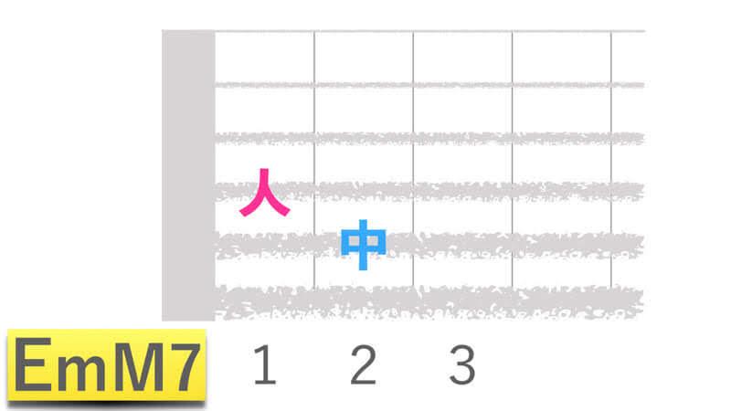 ギターコードEmM7イーマイナーメジャーセブンの押さえかたダイアグラム表