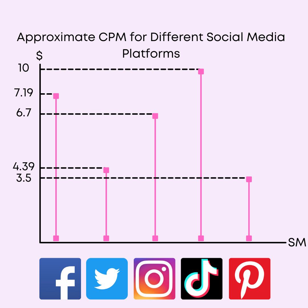 CPM, social media, advertising