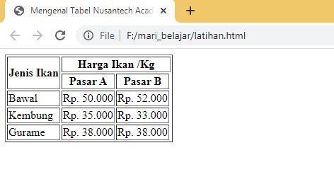 Modul 2 6 Tabel Html Nusantech