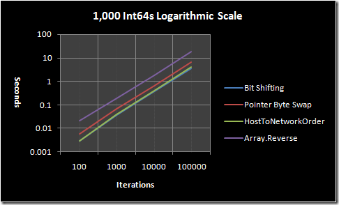1,000 Int64s graphed on a logarithmic scale