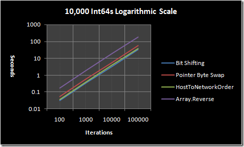 10,000 Int64s graphed on a logarithmic scale